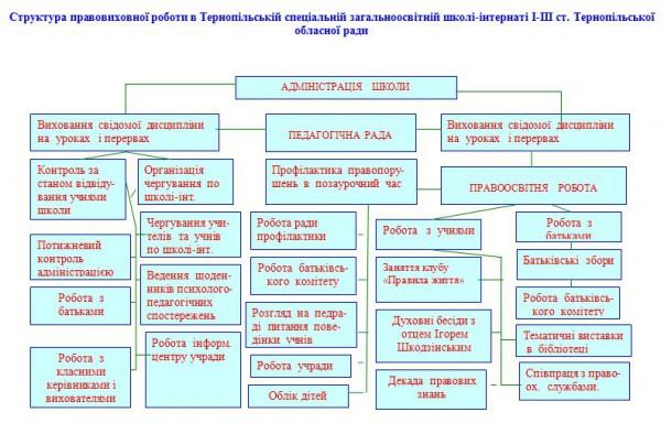 Структура правовиховної роботи в школі-інтернаті